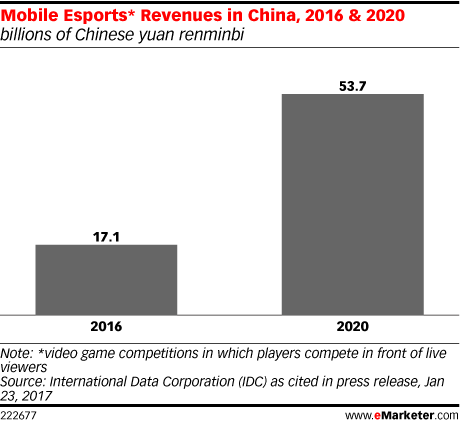Mobile Esports* Revenues in China, 2016 & 2020 (billions of Chinese yuan renminbi)
