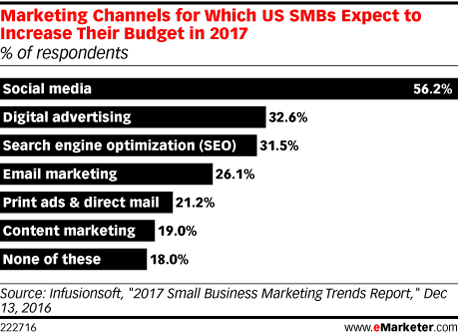 Marketing Channels for Which US SMBs Expect to Increase Their Budget in 2017 (% of respondents)