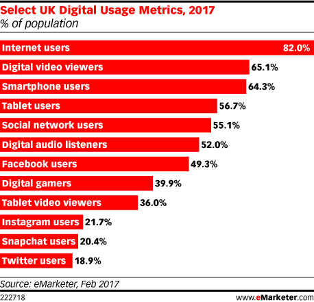 Select UK Digital Usage Metrics, 2017 (% of population)