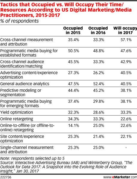 Tactics that Occupied vs. Will Occupy Their Time/Resources According to US Digital Marketing/Media Practitioners, 2015-2017 (% of respondents)