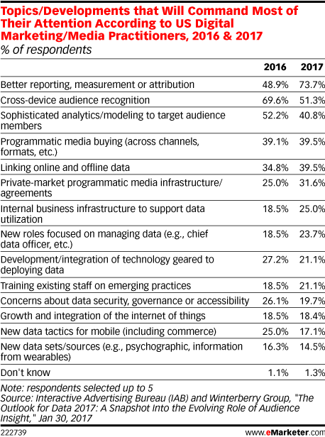 Topics/Developments that Will Command Most of Their Attention According to US Digital Marketing/Media Practitioners, 2016 & 2017 (% of respondents)