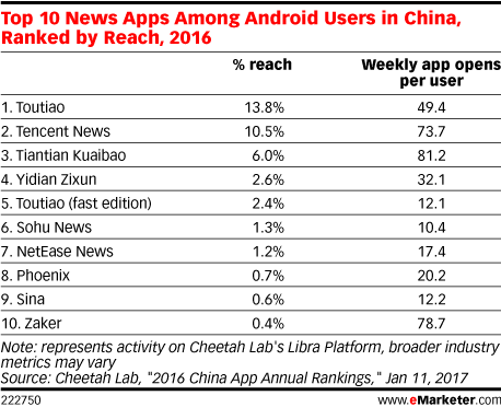Top 10 News Apps Among Android Users in China, Ranked by Reach, 2016