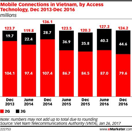 Mobile Connections in Vietnam, by Access Technology, Dec 2013-Dec 2016 (millions)