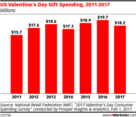 US Valentine's Day Gift Spending, 2011-2017 (billions)