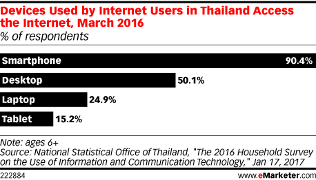 Devices Used by Internet Users in Thailand Access the Internet, March 2016 (% of respondents)