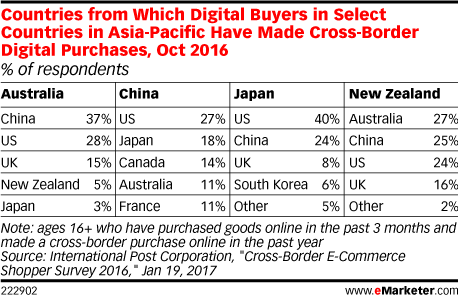 Countries from Which Digital Buyers in Select Countries in Asia-Pacific Have Made Cross-Border Digital Purchases, Oct 2016 (% of respondents)
