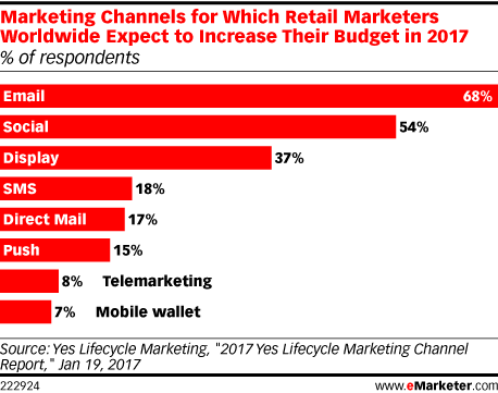 Marketing Channels for Which Retail Marketers Worldwide Expect to Increase Their Budget in 2017 (% of respondents)