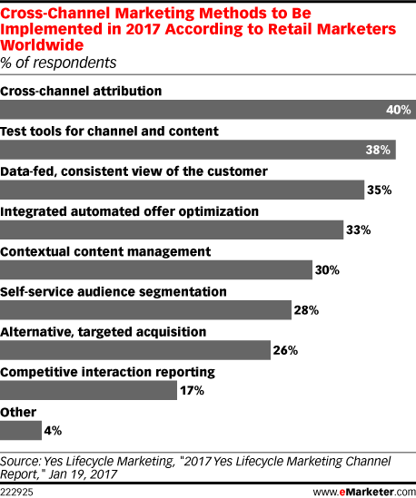 Cross-Channel Marketing Methods to Be Implemented in 2017 According to Retail Marketers Worldwide (% of respondents)