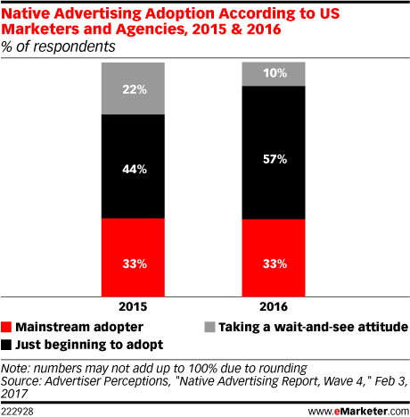 Native Advertising Adoption According to US Marketers and Agencies, 2015 & 2016 (% of respondents)