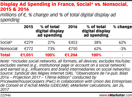 Display Ad Spending in France, Social* vs. Nonsocial, 2015 & 2016 (millions of €, % change and % of total digital display ad spending)