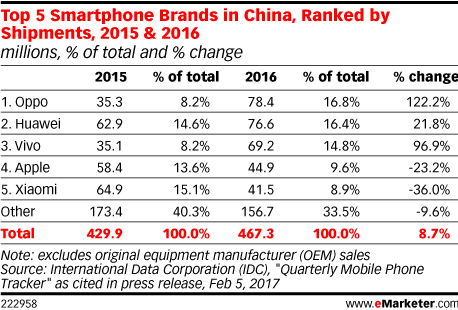 Top 5 Smartphone Brands in China, Ranked by Shipments, 2015 & 2016 (millions, % of total and % change)