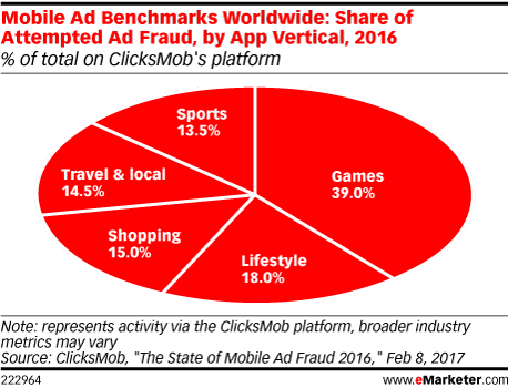 Mobile Ad Benchmarks Worldwide: Share of Attempted Ad Fraud, by App Vertical, 2016 (% of total on ClicksMob's platform)