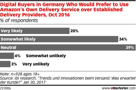 Digital Buyers in Germany Who Would Prefer to Use Amazon's Own Delivery Service over Established Delivery Providers, Oct 2016 (% of respondents)