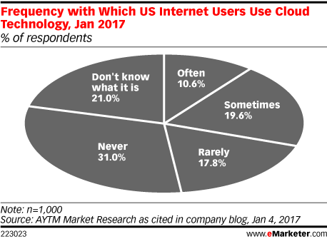Frequency with Which US Internet Users Use Cloud Technology, Jan 2017 (% of respondents)