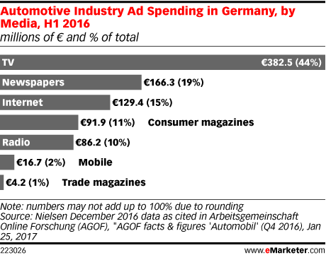 Automotive Industry Ad Spending in Germany, by Media, H1 2016 (millions of € and % of total)