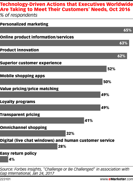 Technology-Driven Actions that Executives Worldwide Are Taking to Meet Their Customers' Needs, Oct 2016 (% of respondents)
