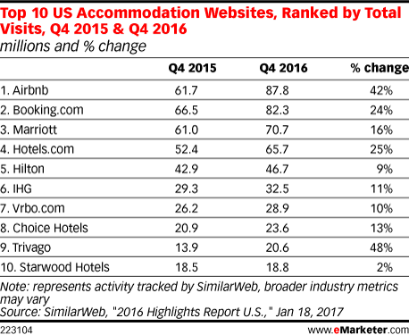 Top 10 US Accommodation Websites, Ranked by Total Visits, Q4 2015 & Q4 2016 (millions and % change)