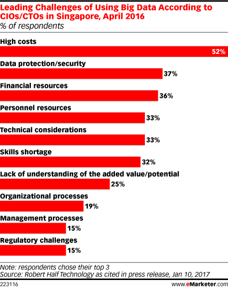 Leading Challenges of Using Big Data According to CIOs/CTOs in Singapore, April 2016 (% of respondents)