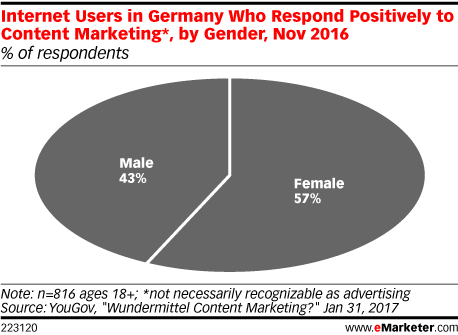 Internet Users in Germany Who Respond Positively to Content Marketing*, by Gender, Nov 2016 (% of respondents)