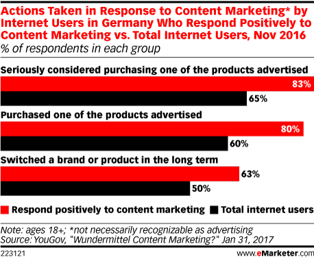 Actions Taken in Response to Content Marketing* by Internet Users in Germany Who Respond Positively to Content Marketing vs. Total Internet Users, Nov 2016 (% of respondents in each group)