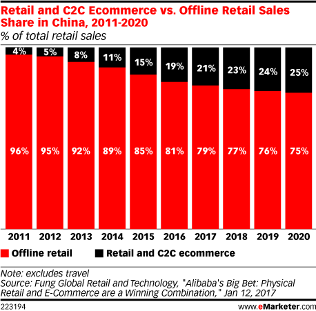 Retail and C2C Ecommerce vs. Offline Retail Sales Share in China, 2011-2020 (% of total retail sales)
