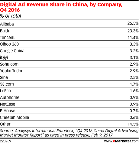 Digital Ad Revenue Share in China, by Company, Q4 2016 (% of total)