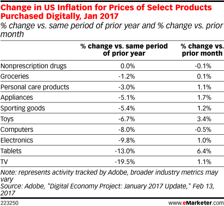 Change in US Inflation for Prices of Select Products Purchased Digitally, Jan 2017 (% change vs. same period of prior year and % change vs. prior month)