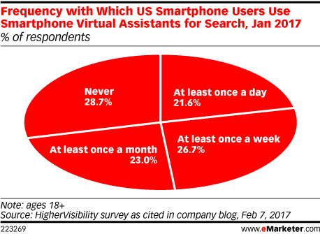 Frequency with Which US Smartphone Users Use Smartphone Virtual Assistants for Search, Jan 2017 (% of respondents)