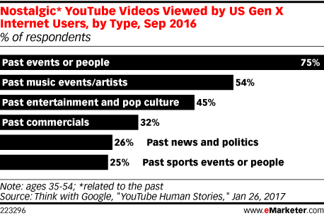 Nostalgic* YouTube Videos Viewed by US Gen X Internet Users, by Type, Sep 2016 (% of respondents)