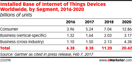 Installed Base of Internet of Things Devices Worldwide, by Segment, 2016-2020 (billions of units)