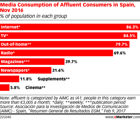 Media Consumption of Affluent Consumers in Spain, Nov 2016 (% of population in each group)