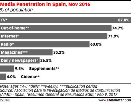 Media Penetration in Spain, Nov 2016 (% of population)