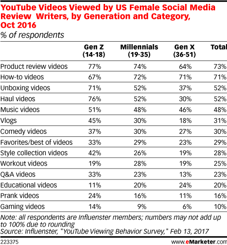 YouTube Videos Viewed by US Female Social Media Review Writers, by Generation and Category, Oct 2016 (% of respondents)