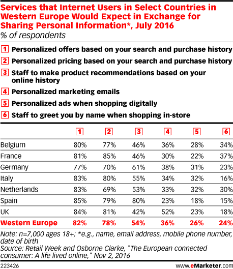 Services that Internet Users in Select Countries in Western Europe Would Expect in Exchange for Sharing Personal Information*, July 2016 (% of respondents)