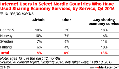 Internet Users in Select Nordic Countries Who Have Used Sharing Economy Services, by Service, Q4 2016 (% of respondents)