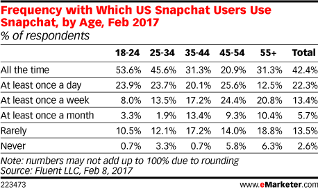Frequency with Which US Snapchat Users Use Snapchat, by Age, Feb 2017 (% of respondents)