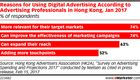 Reasons for Using Digital Advertising According to Advertising Professionals in Hong Kong, Jan 2017 (% of respondents)