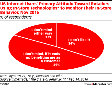 US Internet Users' Primary Attitude Toward Retailers Using In-Store Technologies* to Monitor Their In-Store Behavior, Nov 2016 (% of respondents)