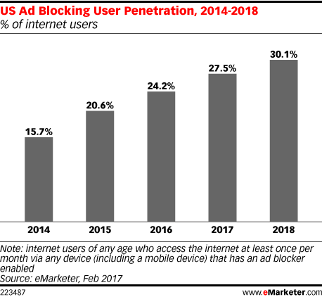 US Ad Blocking User Penetration, 2014-2018 (% of internet users)