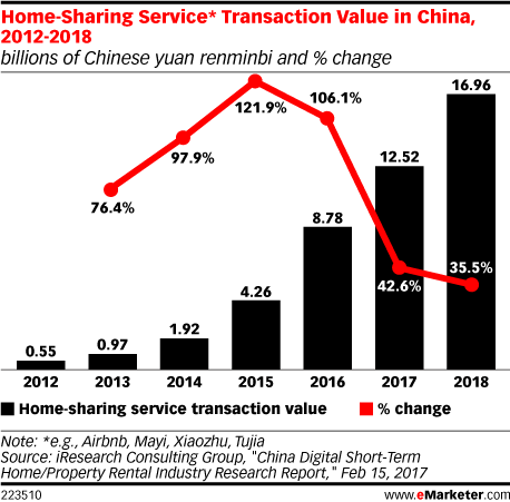 Home-Sharing Service* Transaction Value in China, 2012-2018 (billions of Chinese yuan renminbi and % change)