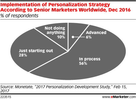 Implementation of Personalization Strategy According to Senior Marketers Worldwide, Dec 2016 (% of respondents)