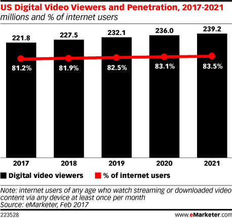 US Digital Video Viewers and Penetration, 2017-2021 (millions and % of internet users)