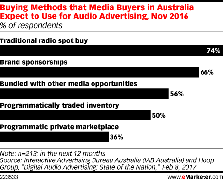 Buying Methods that Media Buyers in Australia Expect to Use for Audio Advertising, Nov 2016 (% of respondents)