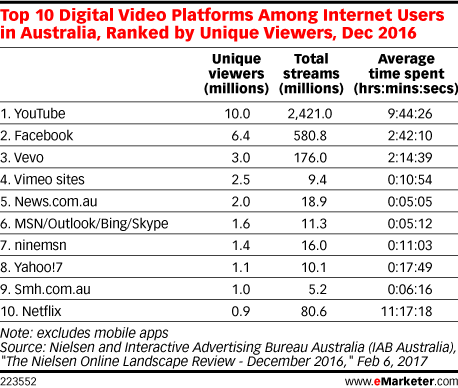 Top 10 Digital Video Platforms Among Internet Users in Australia, Ranked by Unique Viewers, Dec 2016