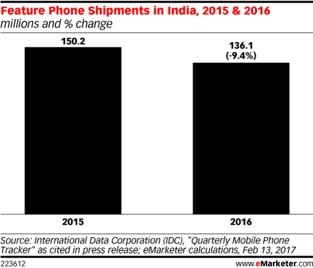 Feature Phone Shipments in India, 2015 & 2016 (millions and % change)
