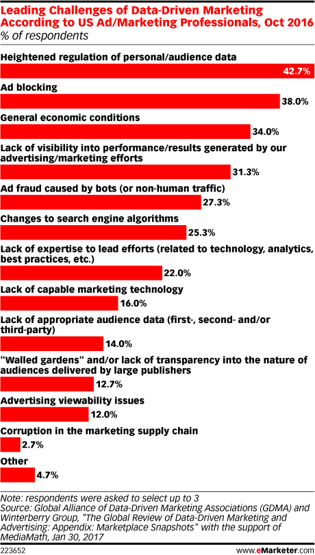 Leading Challenges of Data-Driven Marketing According to US Ad/Marketing Professionals, Oct 2016 (% of respondents)