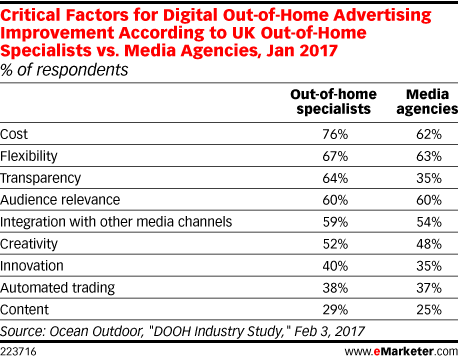 Critical Factors for Digital Out-of-Home Advertising Improvement According to UK Out-of-Home Specialists vs. Media Agencies, Jan 2017 (% of respondents)