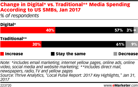 Change in Digital* vs. Traditional** Media Spending According to US SMBs, Jan 2017 (% of respondents)