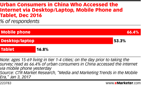Urban Consumers in China Who Accessed the Internet via Desktop/Laptop, Mobile Phone and Tablet, Dec 2016 (% of respondents)
