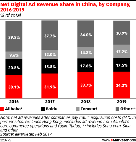 Net Digital Ad Revenue Share in China, by Company, 2016-2019 (% of total)